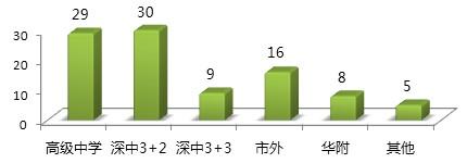 数学超常班小升初成绩